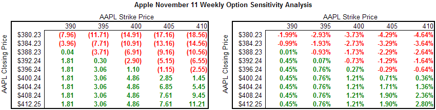 AAPL Weekly Sensitivity