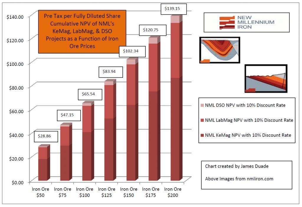 NML Cumulative Value