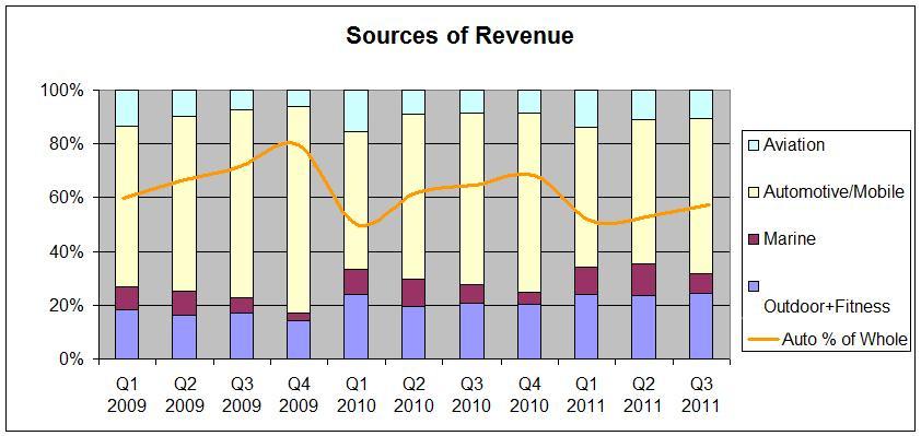 Garmin Sources of Revenue