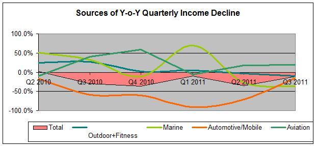 Cause of Revenue Decline
