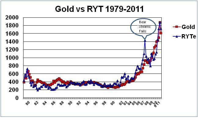 Gold vs RYT