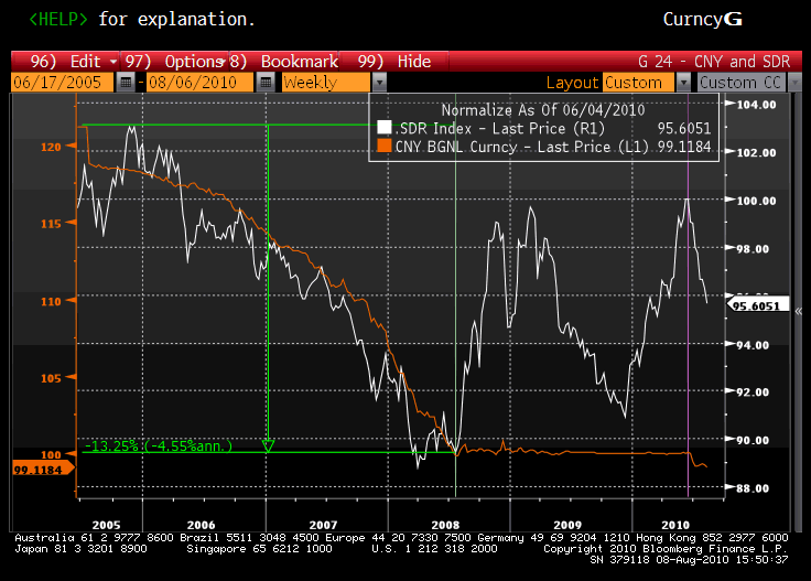 Chart showing the relationship between USD/CNY and USD/SDR