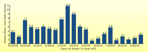 paid2trade.com number of days to cover short interest based on average daily trading volume for ATO