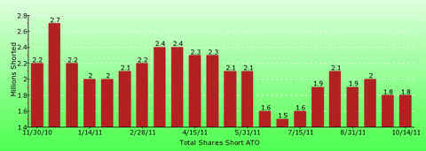 paid2trade.com short interest tool. The total short interest number of shares for ATO