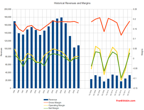 The Coast Distribution System, Inc - Revenues and Margins, 1995 - 2Q 2011