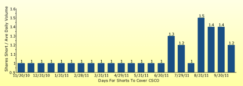 paid2trade.com number of days to cover short interest based on average daily trading volume for CSCO
