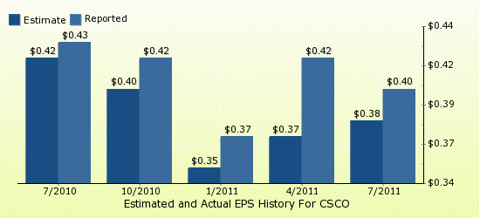 paid2trade.com Quarterly Estimates And Actual EPS results CSCO