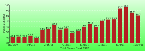 paid2trade.com short interest tool. The total short interest number of shares for CSCO