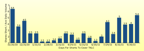 paid2trade.com number of days to cover short interest based on average daily trading volume for TKLC