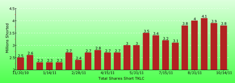 paid2trade.com short interest tool. The total short interest number of shares for TKLC