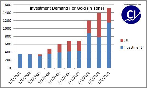 Investment Demand for Gold