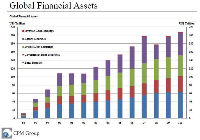 Gold versus other financial assets