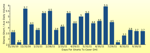 paid2trade.com number of days to cover short interest based on average daily trading volume for DHI