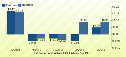 paid2trade.com Quarterly Estimates And Actual EPS results DHI