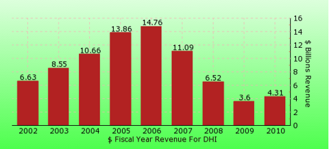 paid2trade.com revenue gross bar chart for DHI