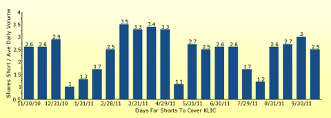 paid2trade.com number of days to cover short interest based on average daily trading volume for KLIC