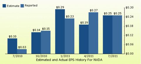 paid2trade.com Quarterly Estimates And Actual EPS results NVDA