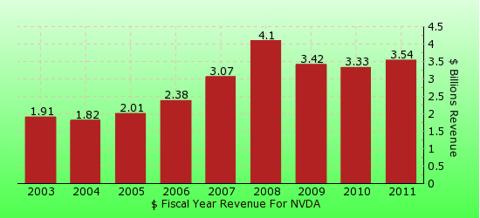 paid2trade.com revenue gross bar chart for NVDA