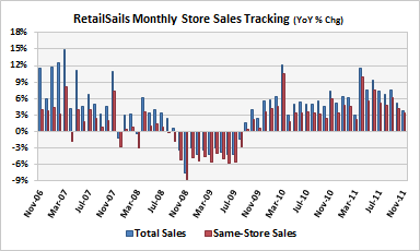 Monthly Retail Chain Store Sales Tracking