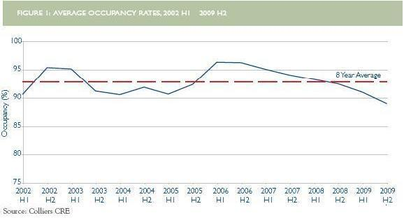 Assisted Living Homes Occupancy Rates