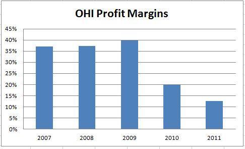OHI Profit Margins