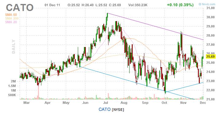 CATO chart