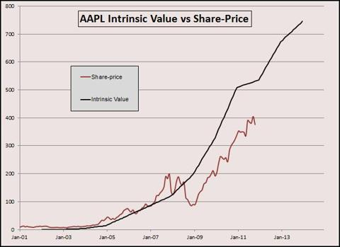 AAPL IV Graph