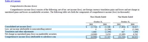 Capture1137 624x180 Salesforce.com 10Q: Stock Expense, Deferred Revenue and CMOs