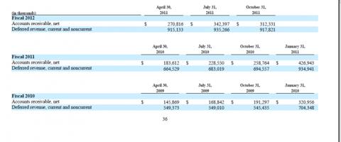 Capture414 624x261 Salesforce.com 10Q: Stock Expense, Deferred Revenue and CMOs