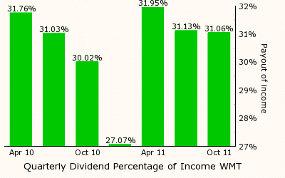 paid2trade.com Dividend Payout Per quarter chart for WMT
