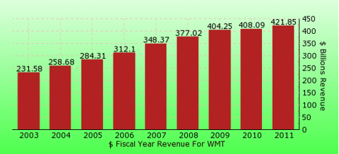 paid2trade.com revenue gross bar chart for WMT