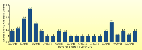 paid2trade.com number of days to cover short interest based on average daily trading volume for DFS