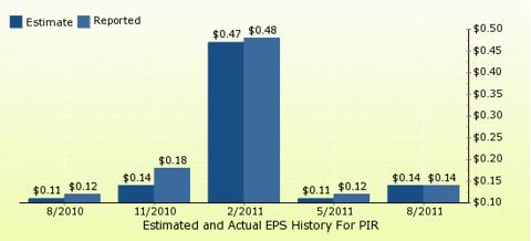 paid2trade.com Quarterly Estimates And Actual EPS results PIR