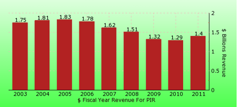 paid2trade.com revenue gross bar chart for PIR