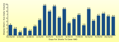 paid2trade.com number of days to cover short interest based on average daily trading volume for RAD