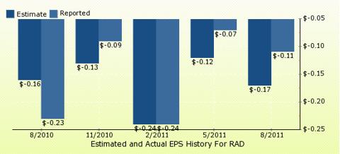 paid2trade.com Quarterly Estimates And Actual EPS results RAD