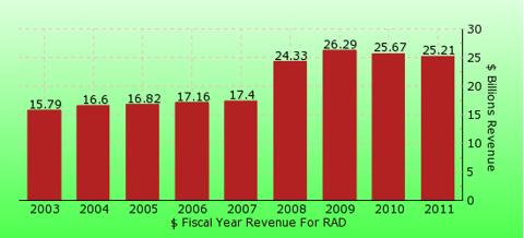 paid2trade.com revenue gross bar chart for RAD