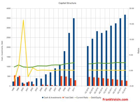 Western Digital Corp - Capital Structure, 1998 - 1Q 2012