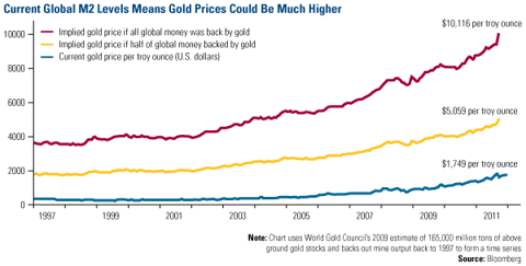 Current Global M2 Levels Means Gold Prices Could Be Much Higher
