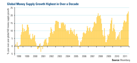 Global Money Supply Growth Highest in Over a Decade