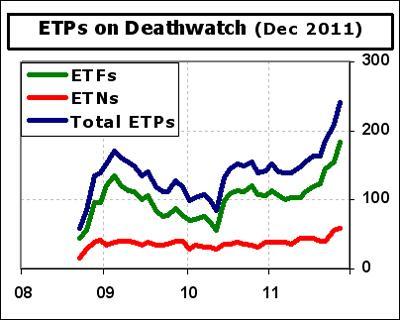 ETF-Deathwatch-Count-2011-1