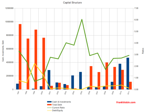 Pro-Dex, Inc. - Capital Structure, 1997 - 2011