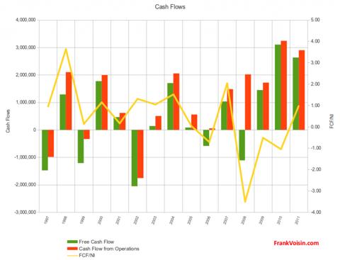 Pro-Dex, Inc. - Cash Flows, 1997 - 2011