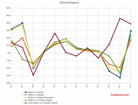 Pro-Dex, Inc. - Historical Returns, 2000 - 2011