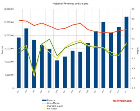 Pro-Dex, Inc. - Revenues and Margins, 1997 - 2011