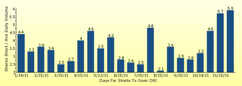 paid2trade.com number of days to cover short interest based on average daily trading volume for DRI