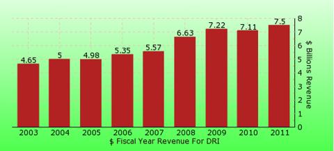 paid2trade.com revenue gross bar chart for DRI