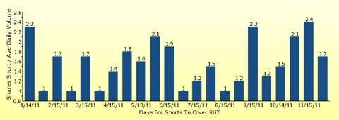 paid2trade.com number of days to cover short interest based on average daily trading volume for RHT