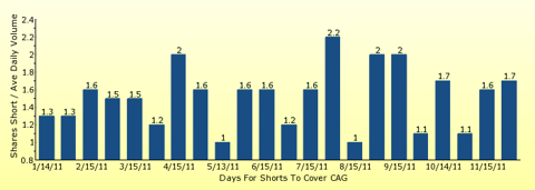 paid2trade.com number of days to cover short interest based on average daily trading volume for CAG