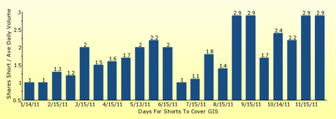paid2trade.com number of days to cover short interest based on average daily trading volume for GIS